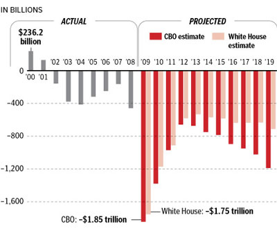bush-obama-deficits